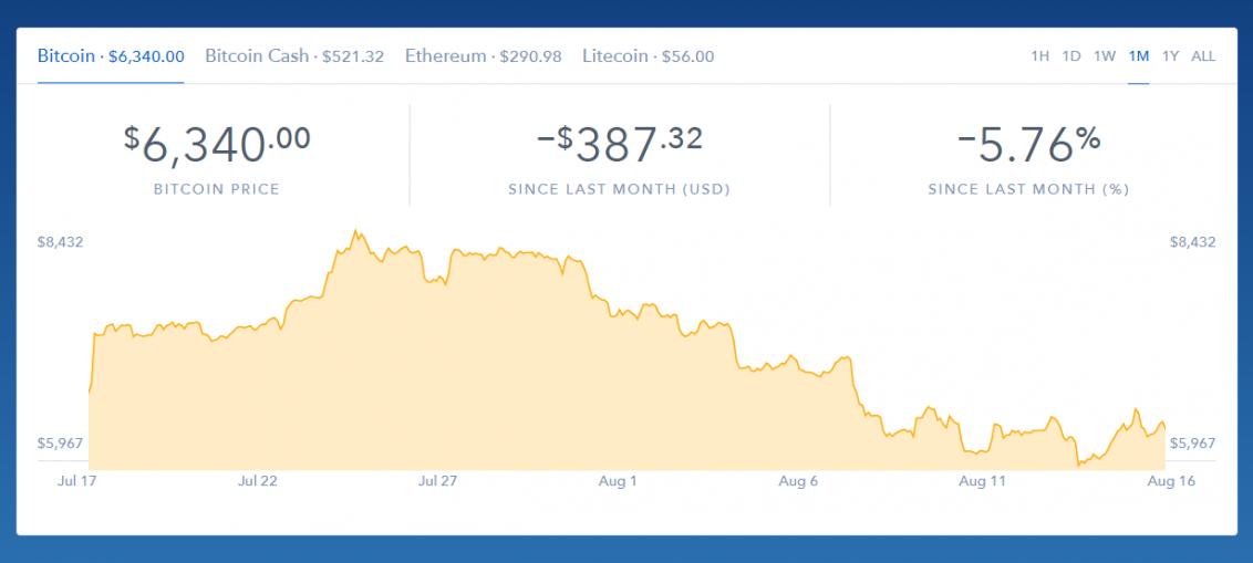 bitcoin 16-08-2018